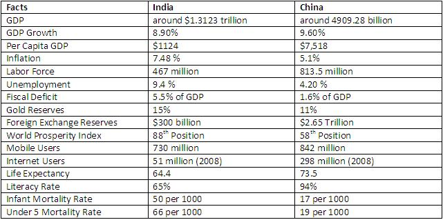India China Data Table