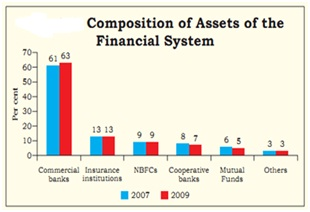 Composition of mutual fund