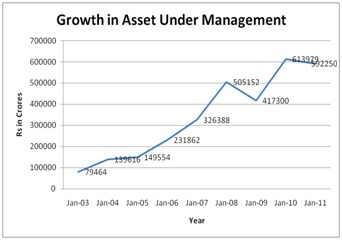 Growth in AUM