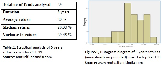 Statistical analysis of 3 years