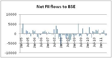 Net FII flow