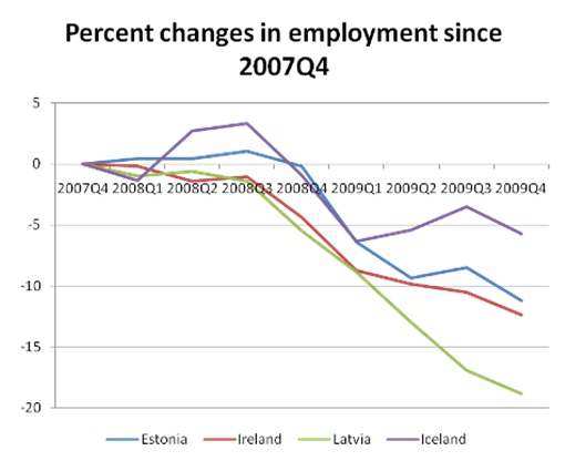 Percent Change in Employment