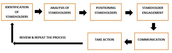 Stakeholder Management Definition | Human Resources (HR ...