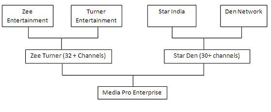The Distribution Model for star and Zee