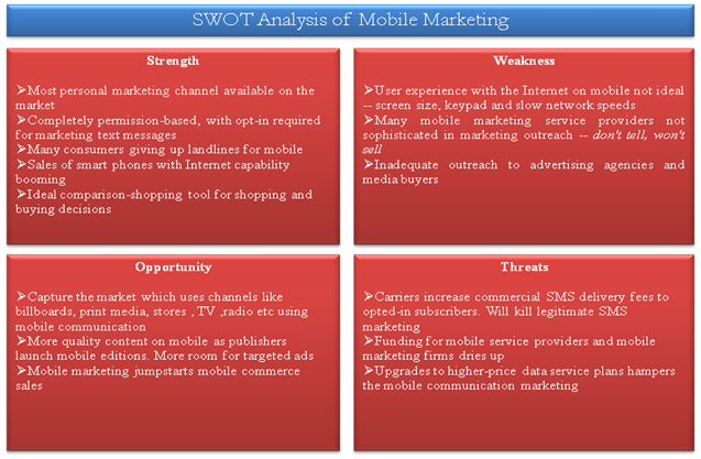 SWOT Mobile Marketing