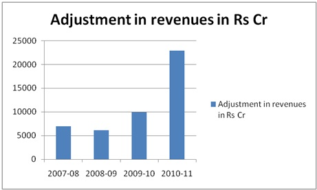 Adjustment in Revenues