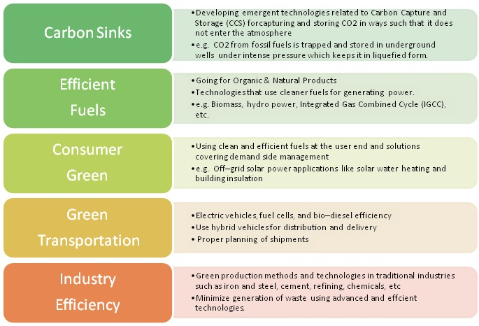 Tecnologies for Green production