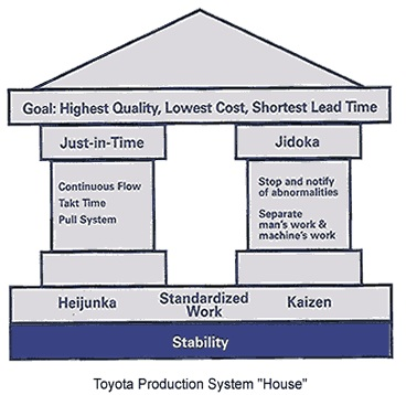 toyota production system business and marketing Business plan corporate action  toyota production system  employees are at risk of precarious work when employed by factories that utilize just-in-time and.